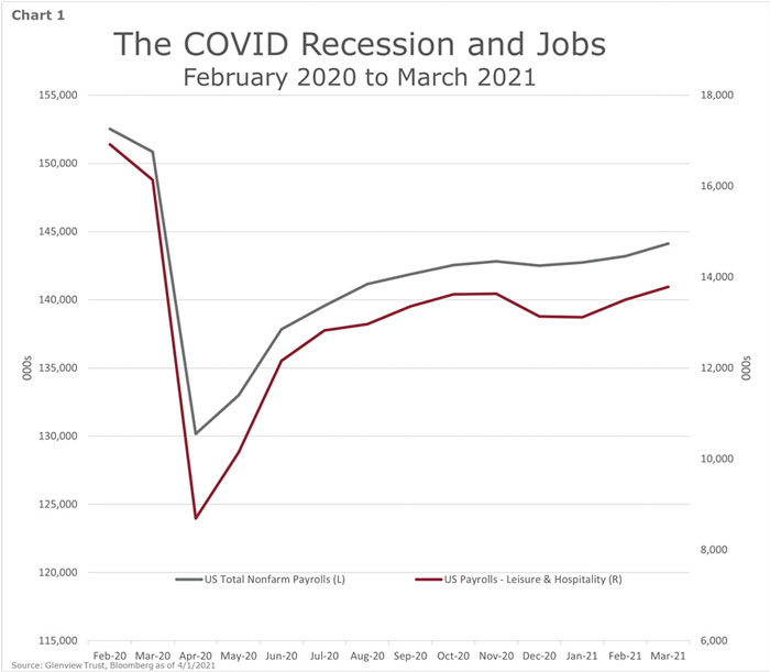 Chart 1 - The COVID Recession and Jobs - February 2020 to March 2021