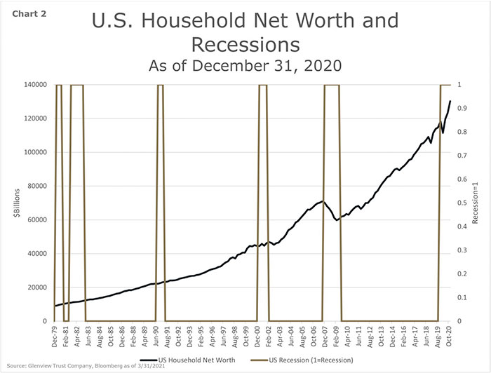 Chart 2 - U.S. Household Net Worth and Recessions - As of December 31, 2020
