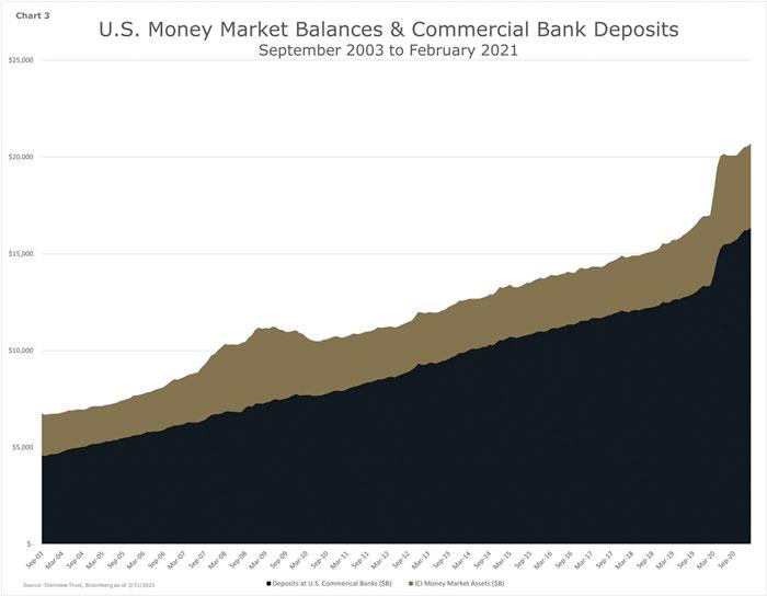 Chart 3 - U.S. Money Market Balances and Commercial Bank Deposits - September 2003 - February 2021