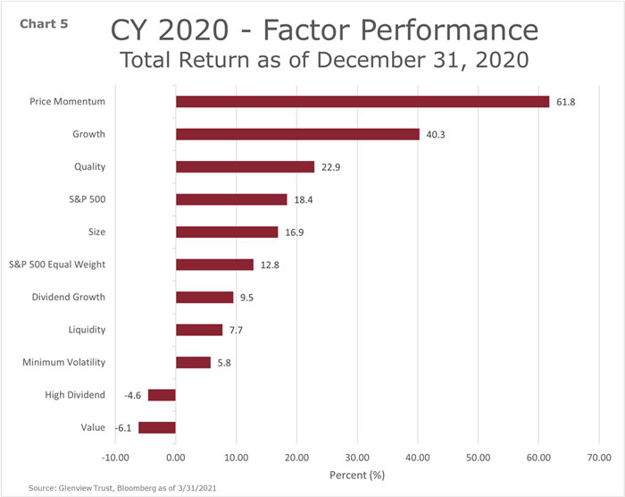 chart 5 - CY 2020 - Factor Performance - Total Return as of December 31, 2020