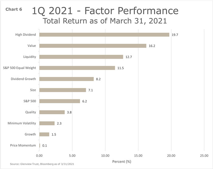 Chart 6 - 1Q 2021 - Factor Performance - Total Returns as March 31, 2021