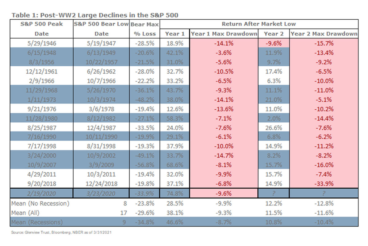 Table showing post-WW2 large declines in the S&P 500